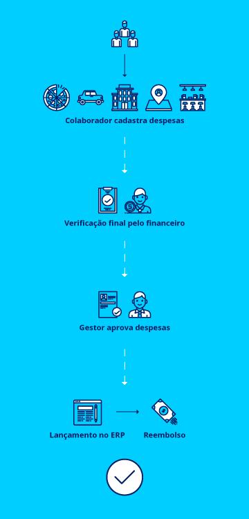 Como funciona - Portal RDV